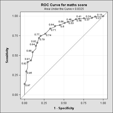 ROC Curve for maths score