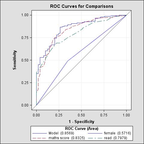 ROC Curves for Comparisons