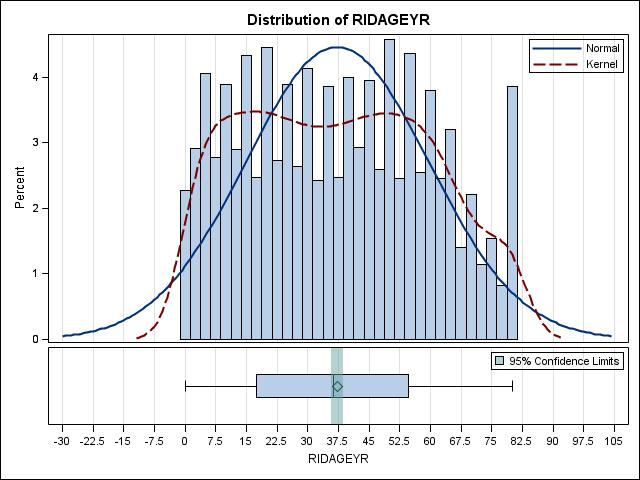 Applied Survey Data Analysis using SAS 9 4