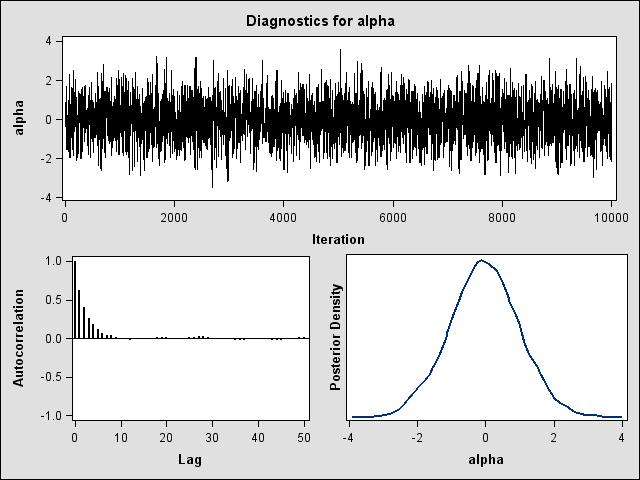 Diagnostic Plots for