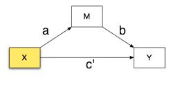 block diagram of Baron & Kenny mediation model