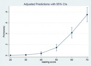 marginsplot of predicted values