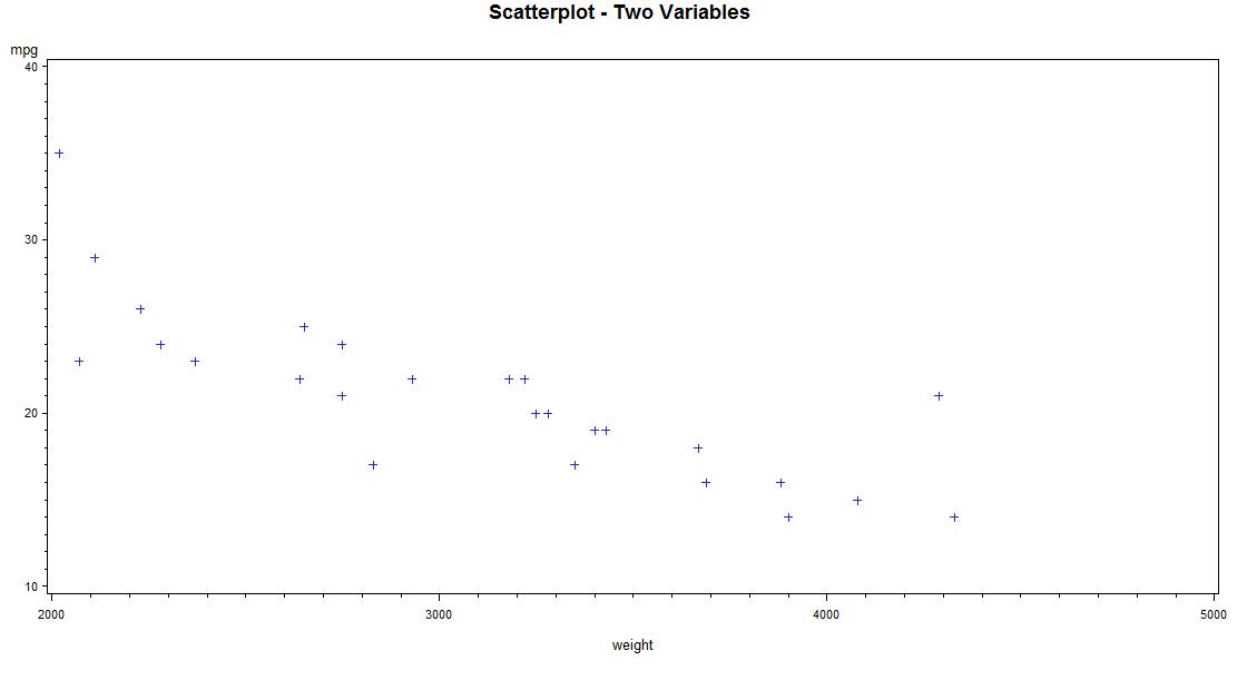 Graphing data in SAS | SAS Learning Modules