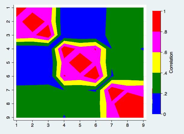 How can I make a correlation matrix heat map? | Stata FAQ