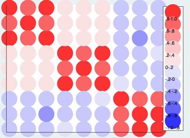 correlation heat map