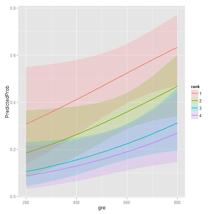 Predicted probabilities plot