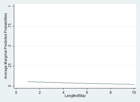Graph of (incorrect) average marginal predicted probabilities
