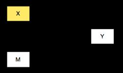 block diagram of interaction model