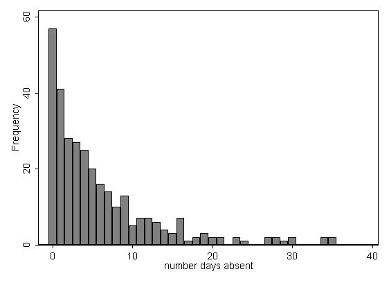 Negative Binomial Regression | Stata Data Analysis Examples