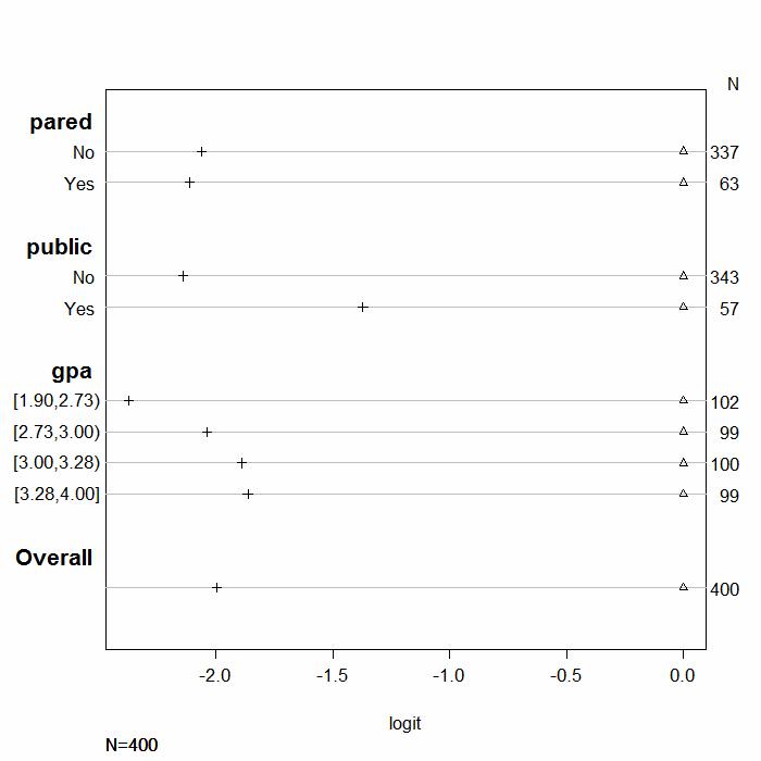 Plot viewing proportional odds assumption
