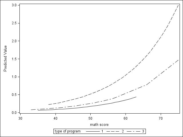 Poisson Regression | SAS Data Analysis Examples