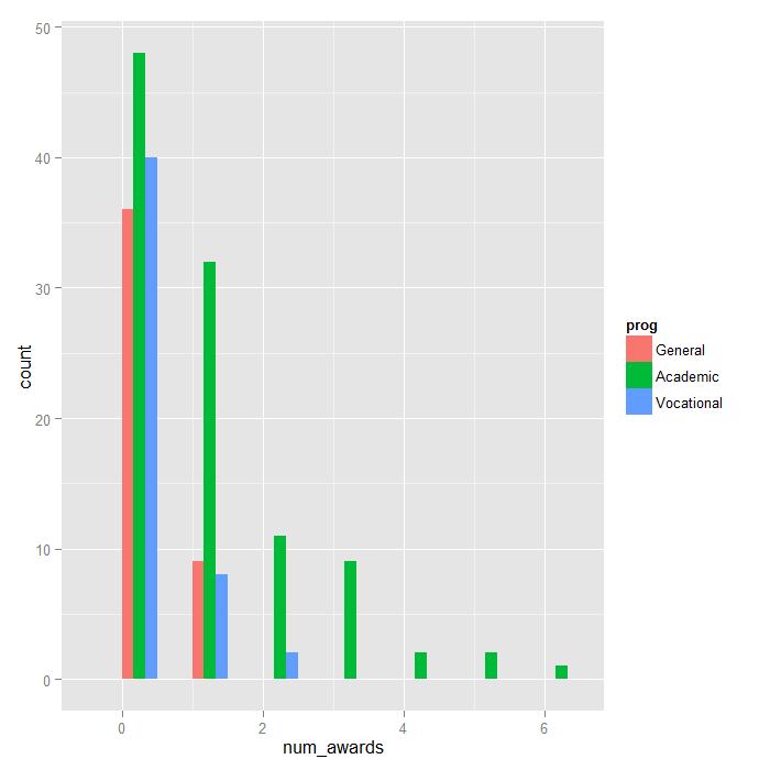 Poisson Regression | R Data Analysis Examples