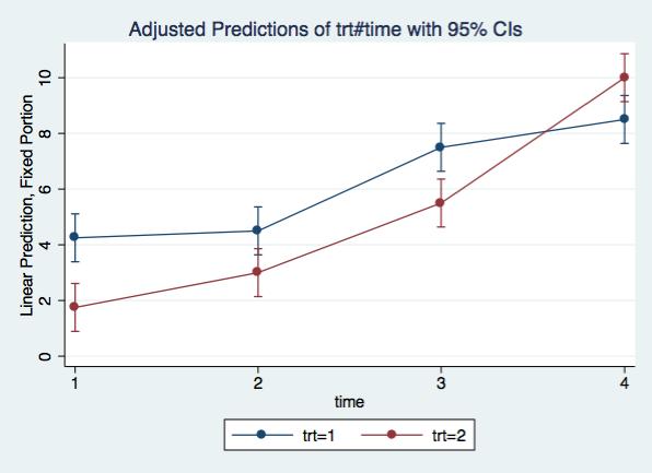 margins plot of interaction