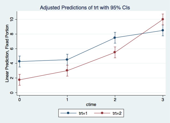 quadratic growth plot