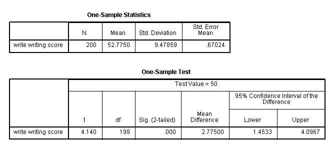 Test per single