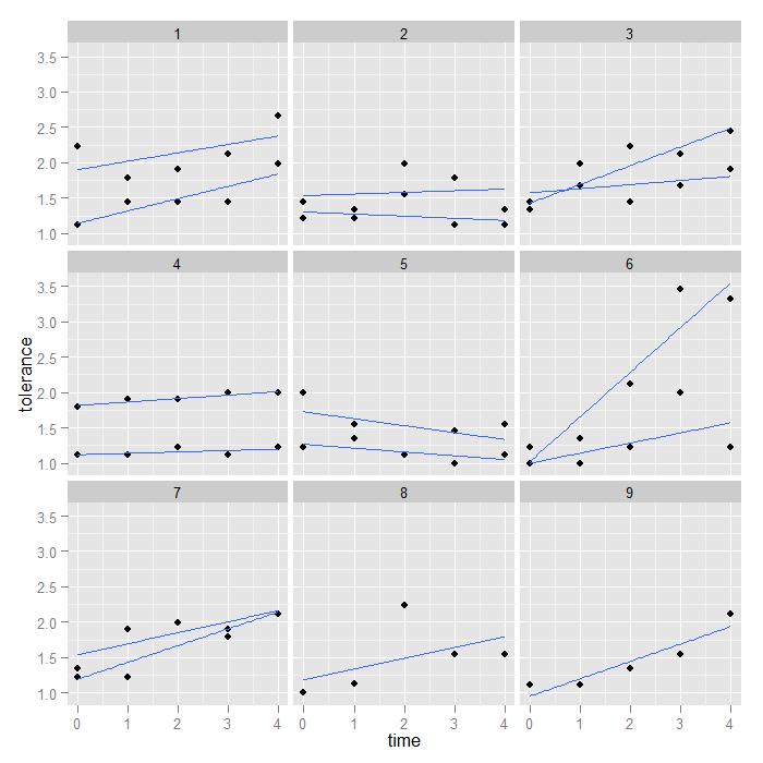How can I make individual growth curves in ggplot2? | R FAQ
