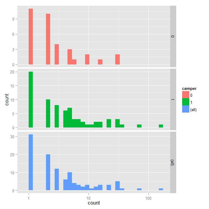 Zero-Inflated Negative Binomial Regression | R Data Analysis Examples