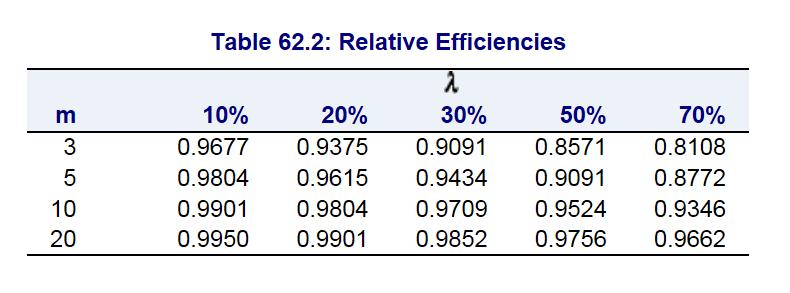 Relative Efficiency