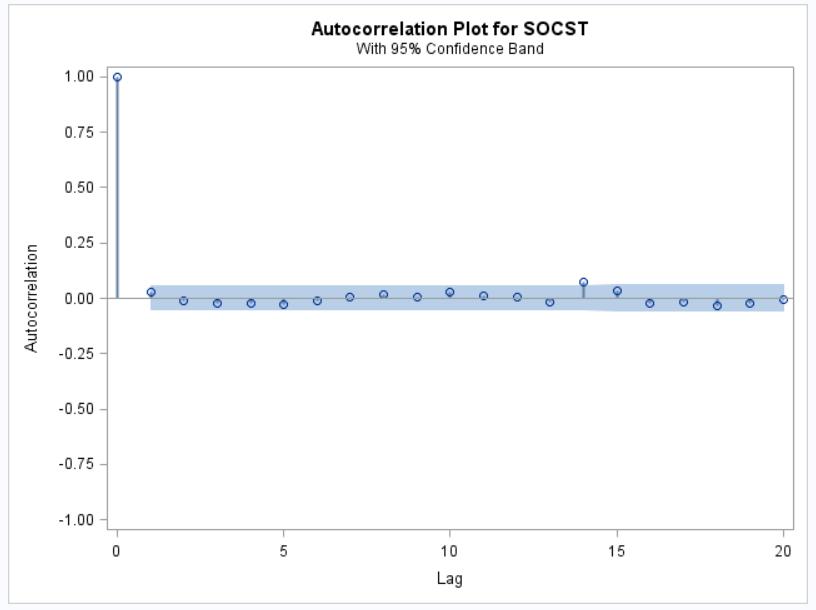 Image auto-correlation