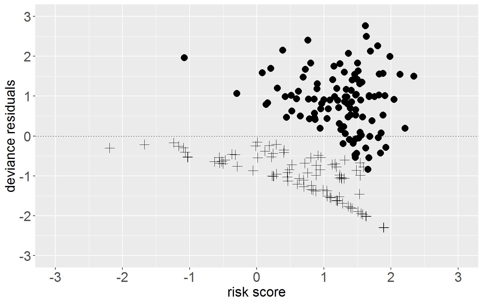 Image ch15_Figure-15.5-deviance-residuals-plot-1