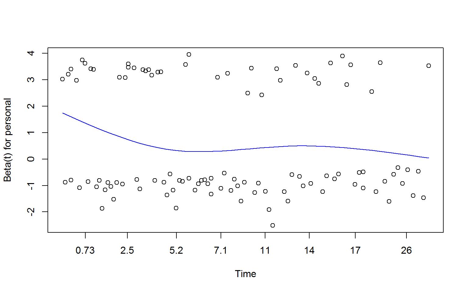 Image ch15_Figure-15.5-schoenfeld-residuals-coxzph-1