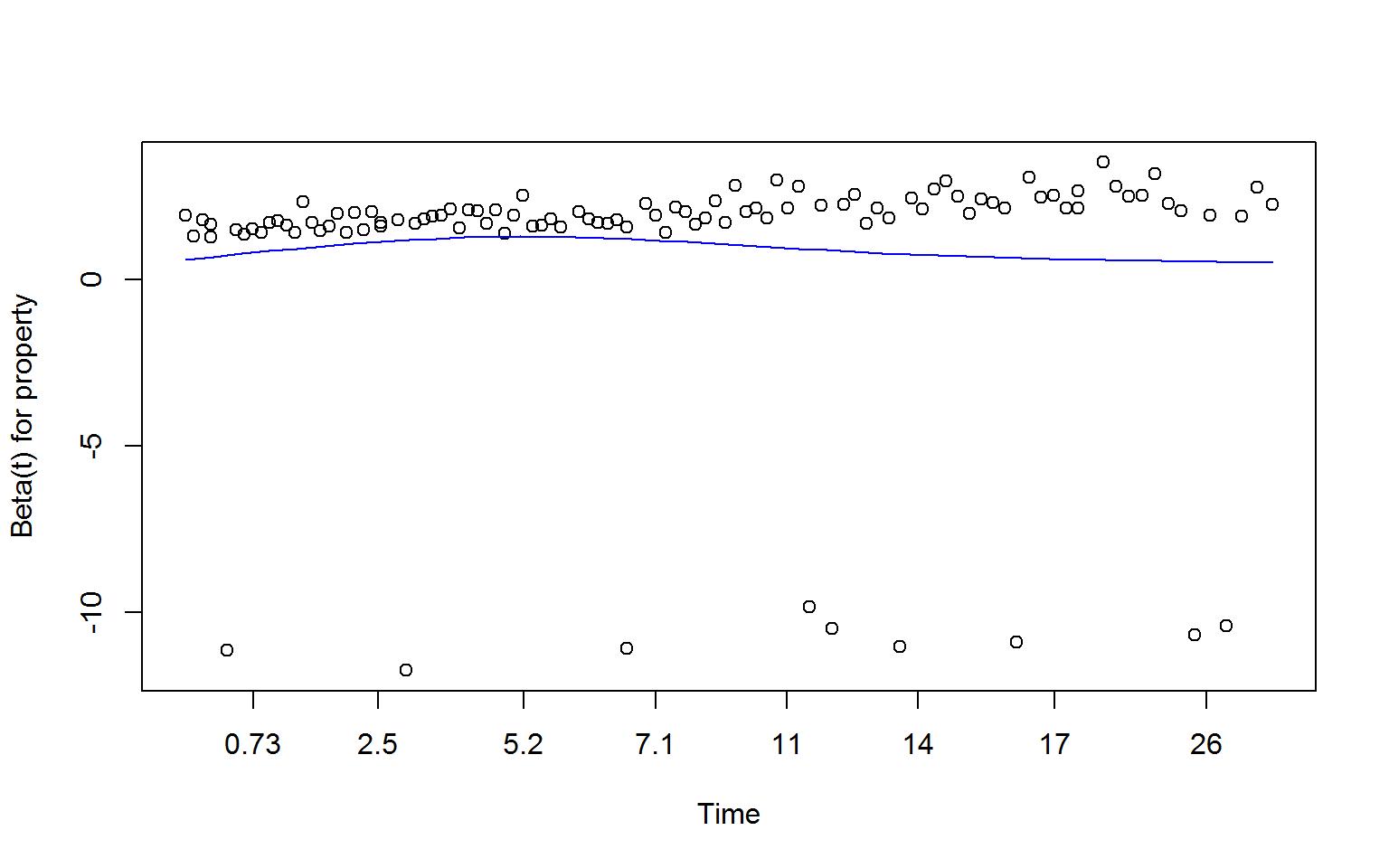 Image ch15_Figure-15.5-schoenfeld-residuals-coxzph-2