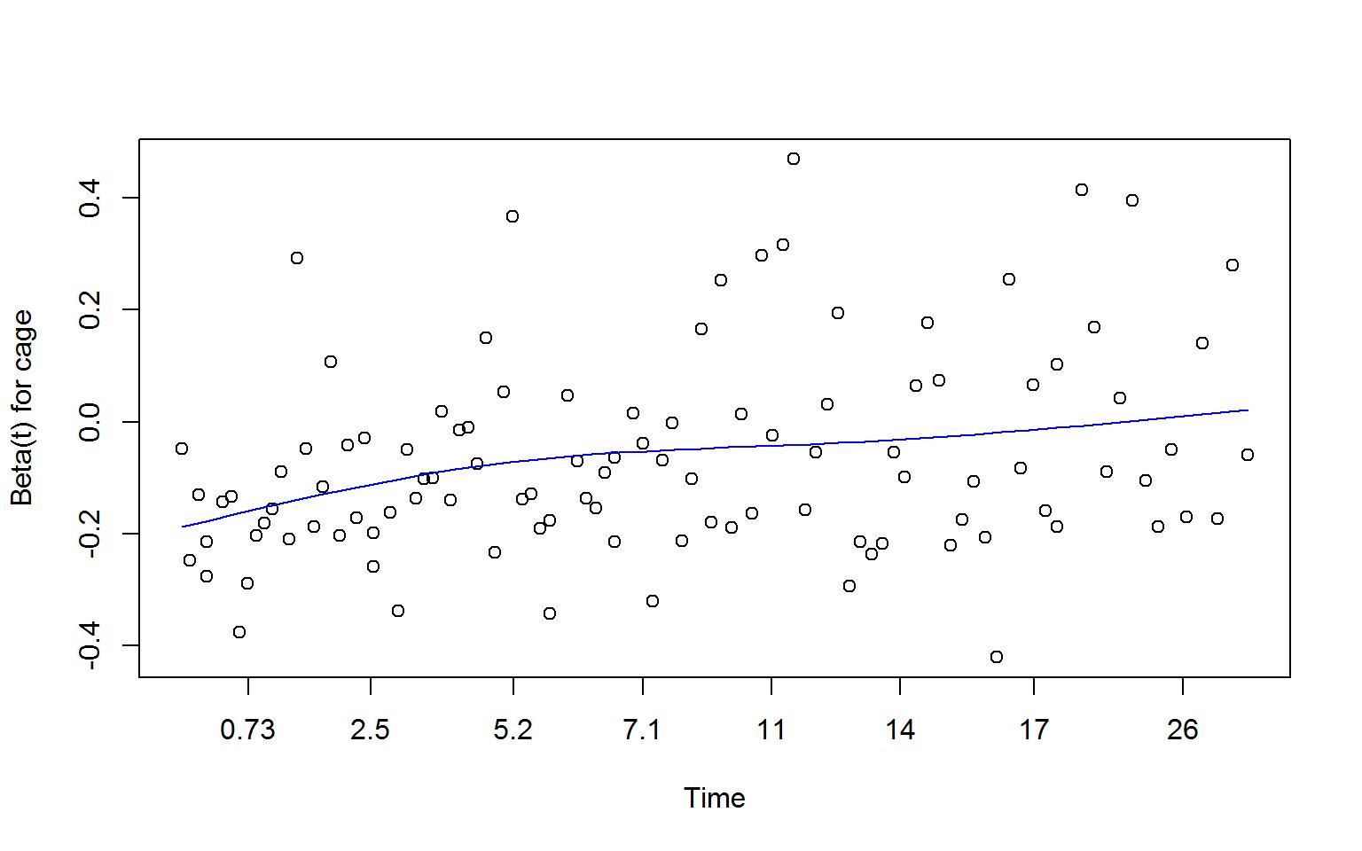 Image ch15_Figure-15.5-schoenfeld-residuals-coxzph-3