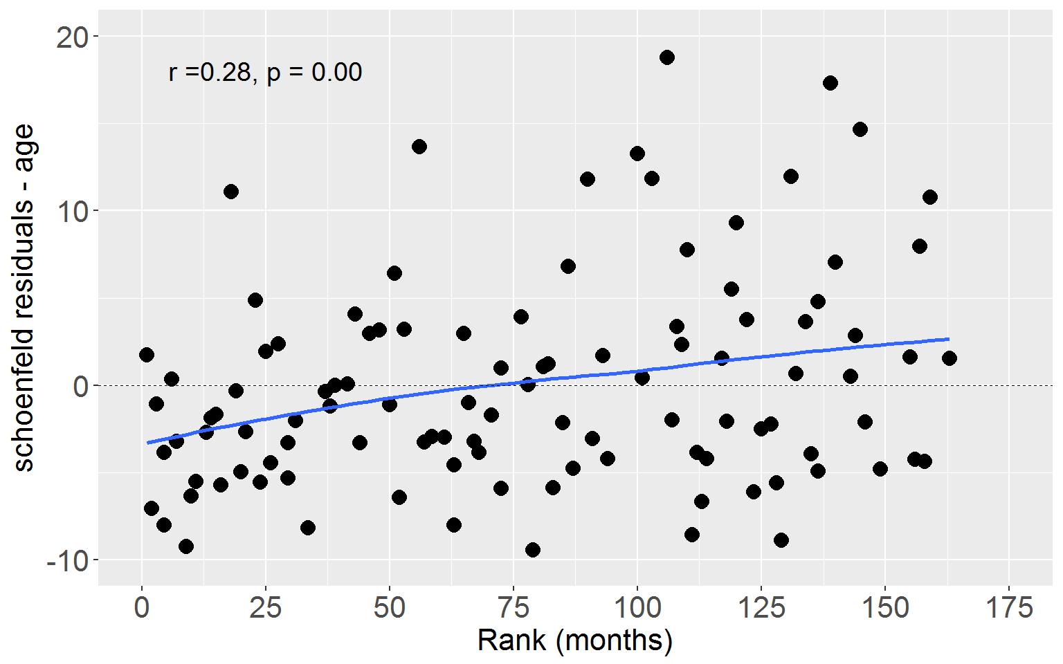 Image ch15_Figure-15.5-schoenfeld-residuals-plot-age-1