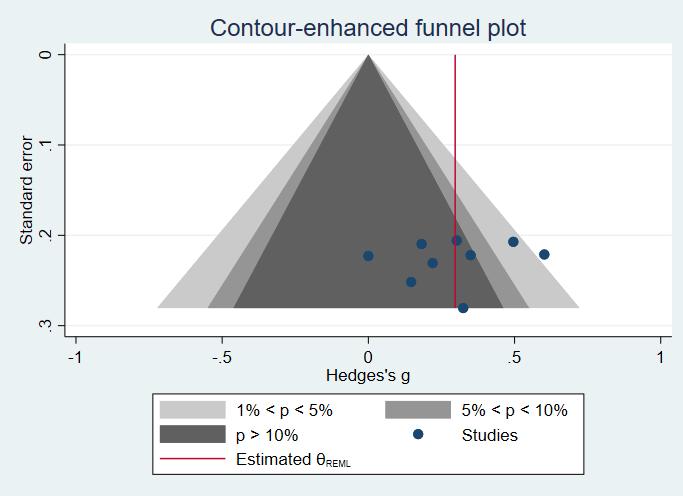 countour plot for random effects