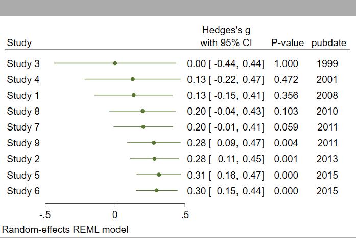 cumulative random-effects forest plot
