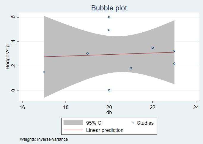 bubble plot after meta-regression