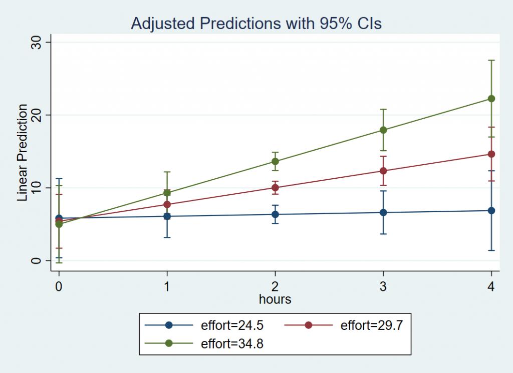 Plot of X=Hours W=Effort Y=Loss