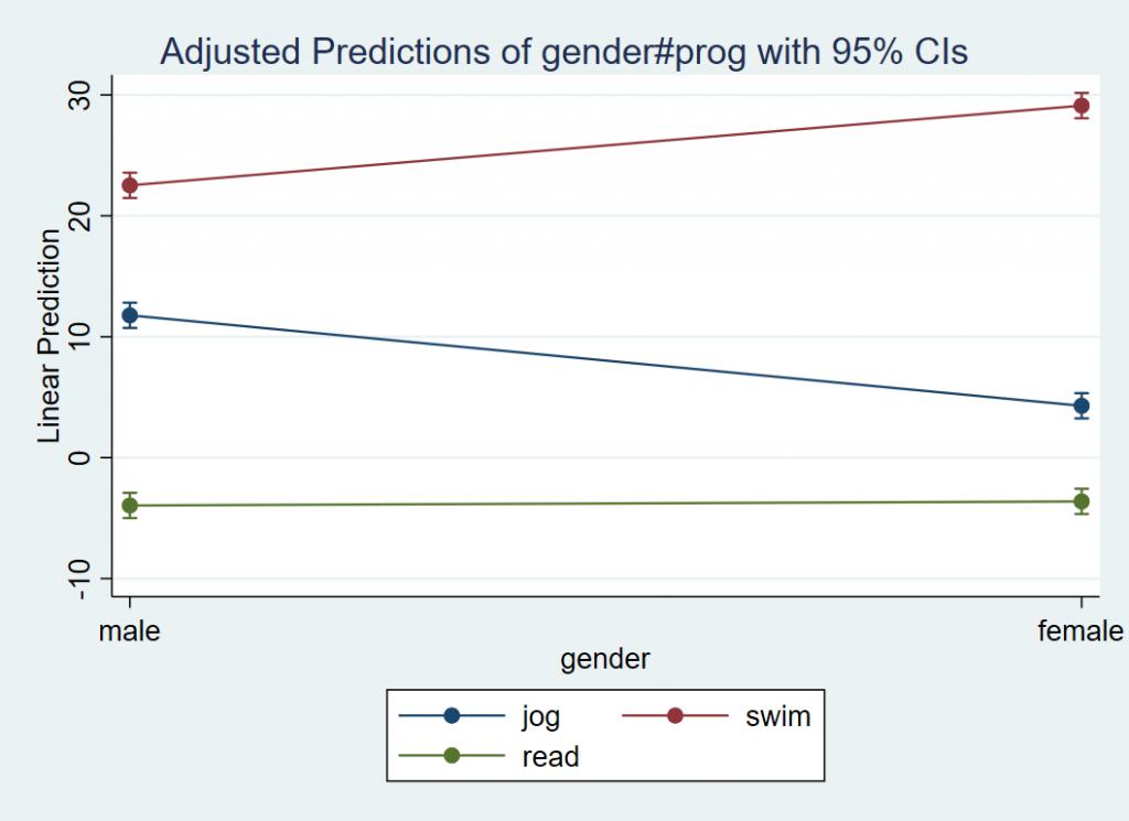 Plot of X=Gender W=Prog Y=Loss