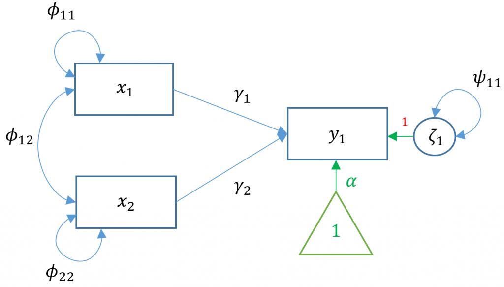 Intro to SEM Model 2