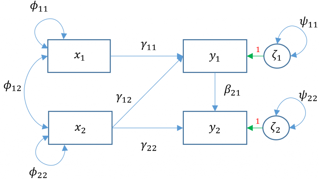 Intro to SEM Model 4a