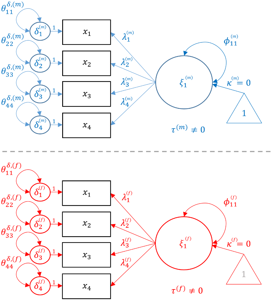 Measurement Invariance (Configural)