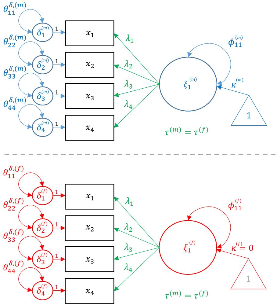 Measurement Invariance (Scalar)