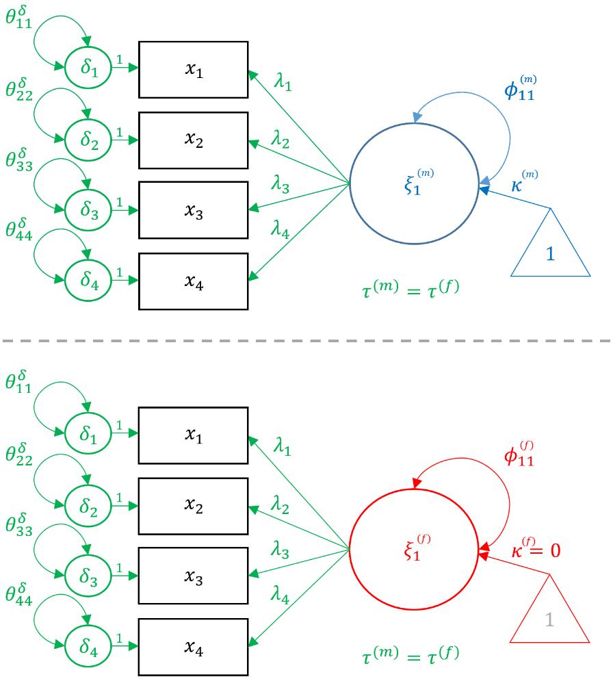Measurement Invariance (Residual)